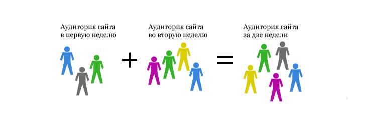 Арифметические операции над охватом сайта